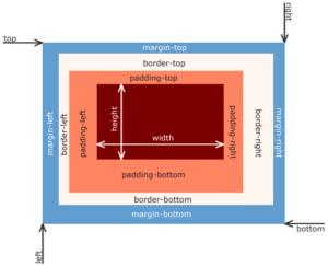 border html