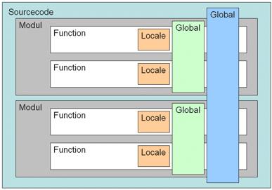 Verschiedene Gültigkeitsbereiche von Variablen